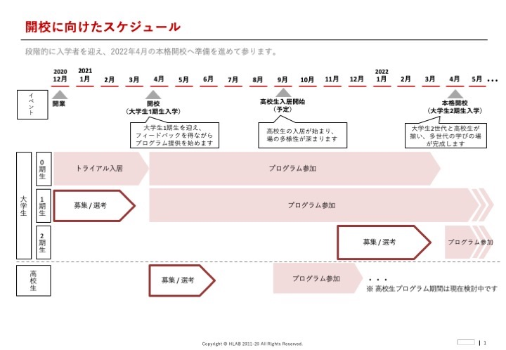 SHIMOKITA COLLEGE(シモキタカレッジ)開校スケジュール