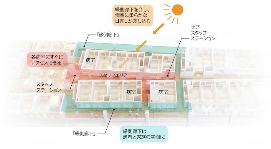 三菱地所設計「ゼロ動線病棟」を導入した病院の病棟空間構成