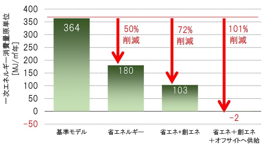 瑞浪市立瑞浪北中学校におけるZEB実証実験調査結果のグラフ