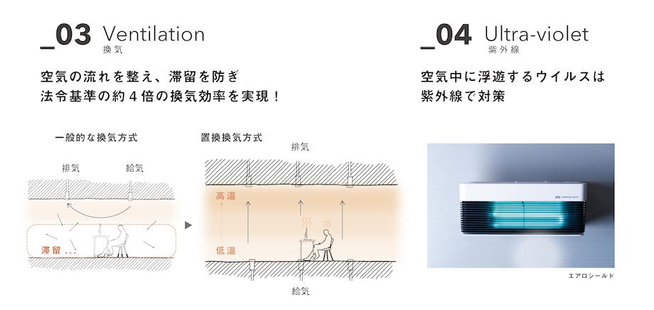DRAFTが企画・デザインする次世代型オフィスプロジェクトの概念